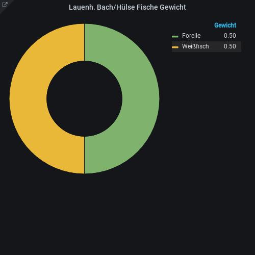 https://www.fischereiverein-schaumburg-lippe.de/test/web/site/assets/files/1090/lb-fische-gewicht-art.png